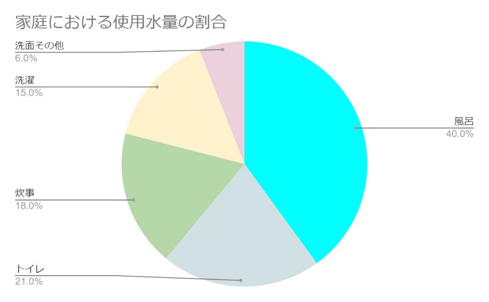水道代の円グラフ画像
